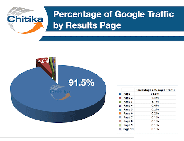 first page of google by percentage